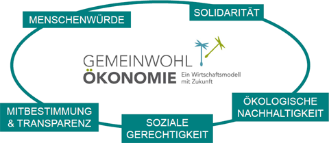 gwoe-werte_0